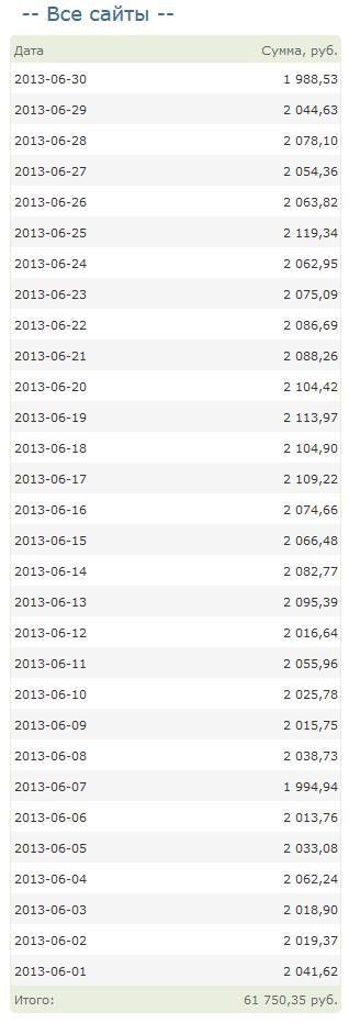 суточный доход по дням в июне месяце