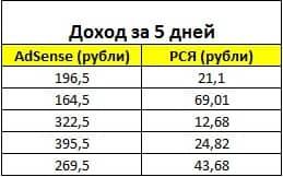 сравнительный анализ доходности