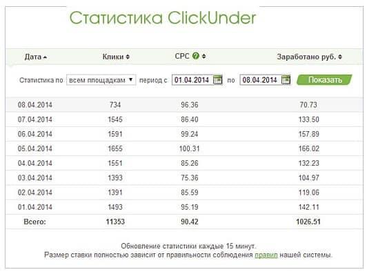 заработок на ClickUnder
