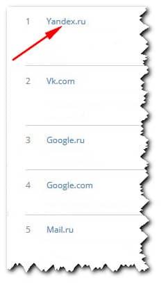 рейтинг России
