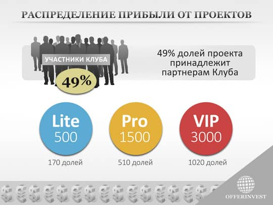 тарифные планы OfferInvest.com