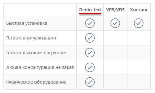 преимущества dedicated-серверов