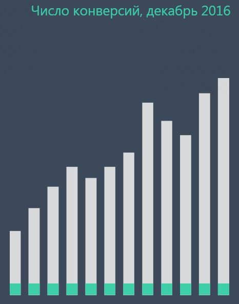 статистика конверсии