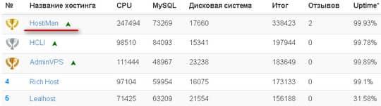 рейтинг Host-Test.ru