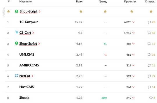 рейтинг движков интернет-магазинов