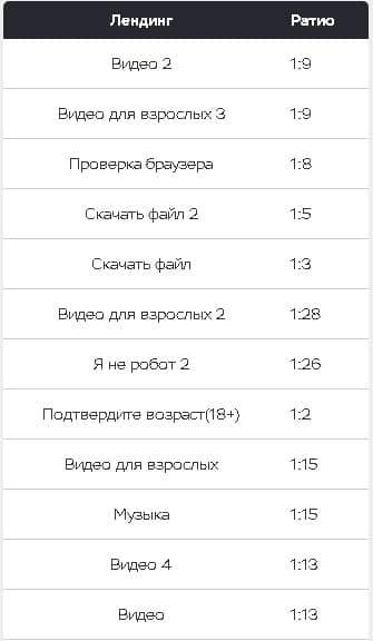 ТОП 10 лендингов