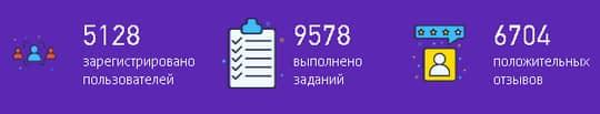 статистика работы сервиса unu.ru