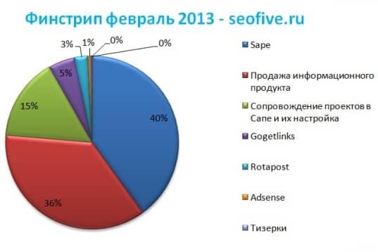 график финстрипа за февраль 2013 года
