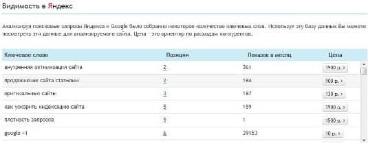 видимость в Яндекс