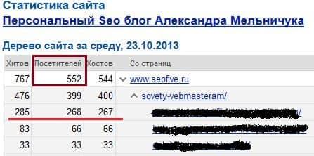 посещаемость блога - 500 человек в сутки