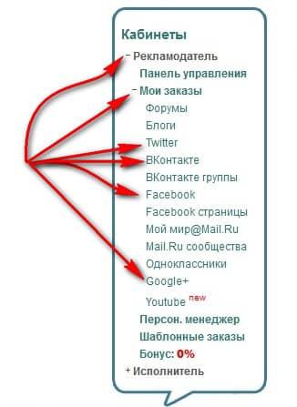 панель управления Рекламодателя