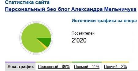 2000 посетителей в сутки на блоге
