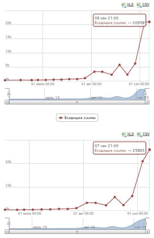график роста внешних ссылок