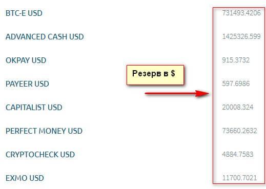 резервы валюты в $