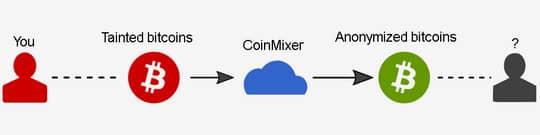 алгоритм работы биткоин-миксера