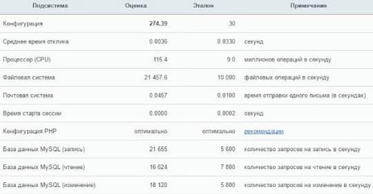 тестирование производительности хостинга под Bitrix