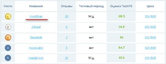 рейтинг TestVPS.ru