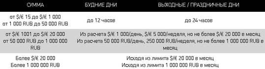 сроки по выводу средств